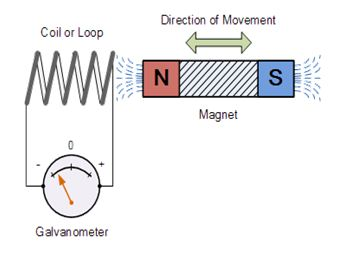 an analysis of the electromagnetism and the electric current Electromagnetic field theory  the current book is an outgrowth of the lecture notes that i prepared for the four-credit  131 equation of continuity for electric charge 9 132 maxwell's displacement current 10 133 electromotive force 10 134 faraday's law of induction 11.