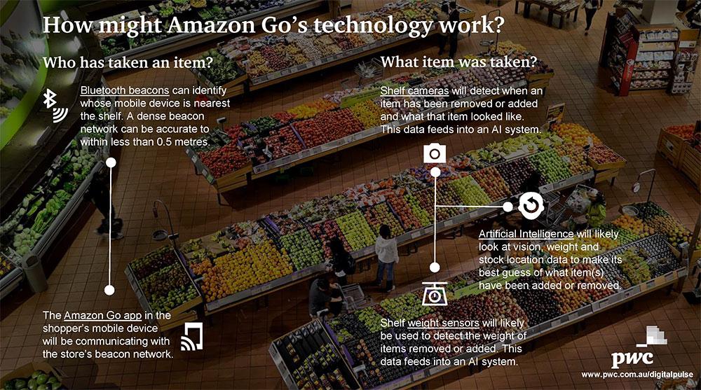 Amazon Go Shop As You Go Youngzine